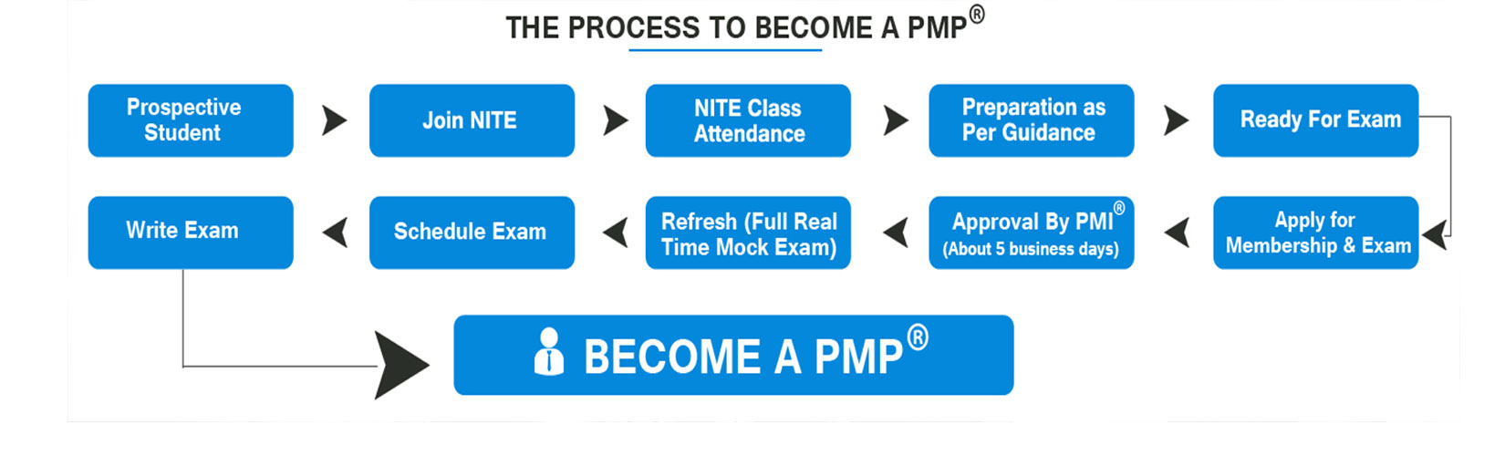 Become a PMP